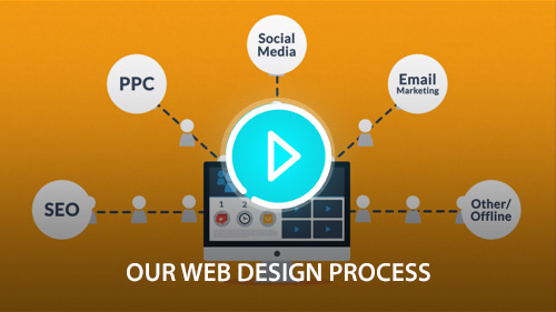 7 Phase Web Design Process